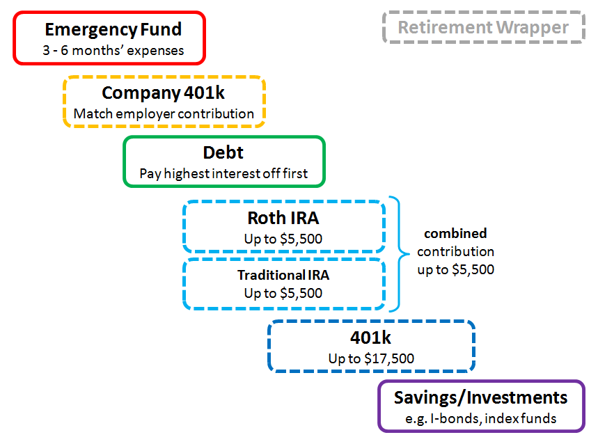 Personal finance subreddit | Personal Financial Planning and
